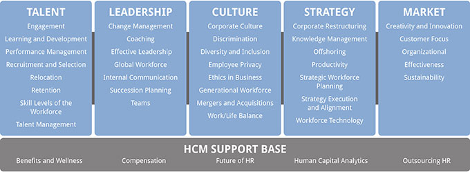 """high performance organizations In seeking to create a high-performance organization many boards and senior  executives have embraced """"talent management"""" is it just another management."""