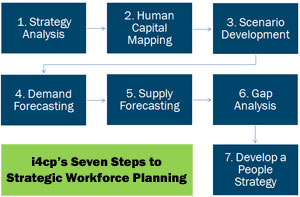 Strategic Workforce Planning 7-Step Plan
