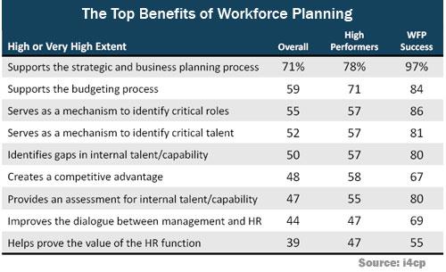 Top Benefits of Strategic Workforce Planning
