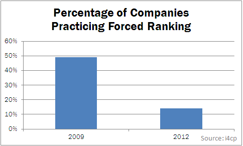 forced ranking According to the practice of forced ranking, in order to develop, a company has to identify its best and worst performers and then nurture the winners and rehabilitate/discard the losers.