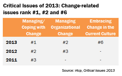 Critical Human Capital Issues: Change Rankings