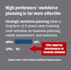 Workforce planning effectiveness