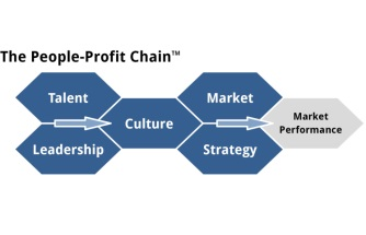 i4cp Introduces the People-Profit Chain™