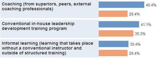 Top Tools for Accelerating Leadership Development
