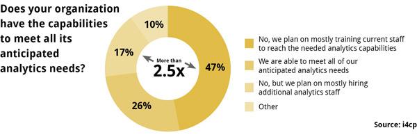 Analytics in Companies