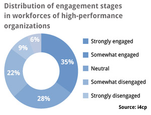 Percent of highly engaged employees in companies