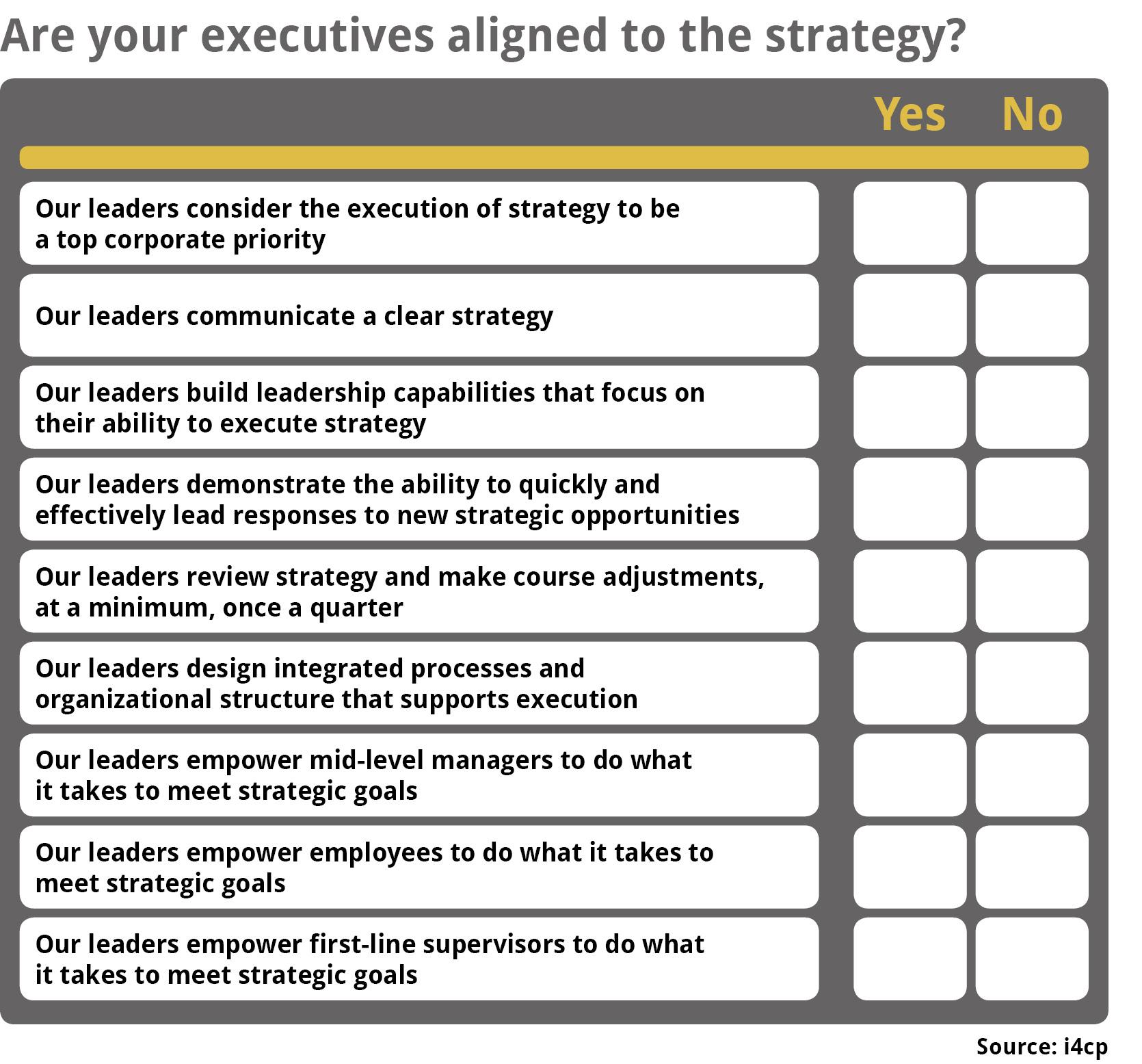 Strategy Execution Leadership Alignment Checklist