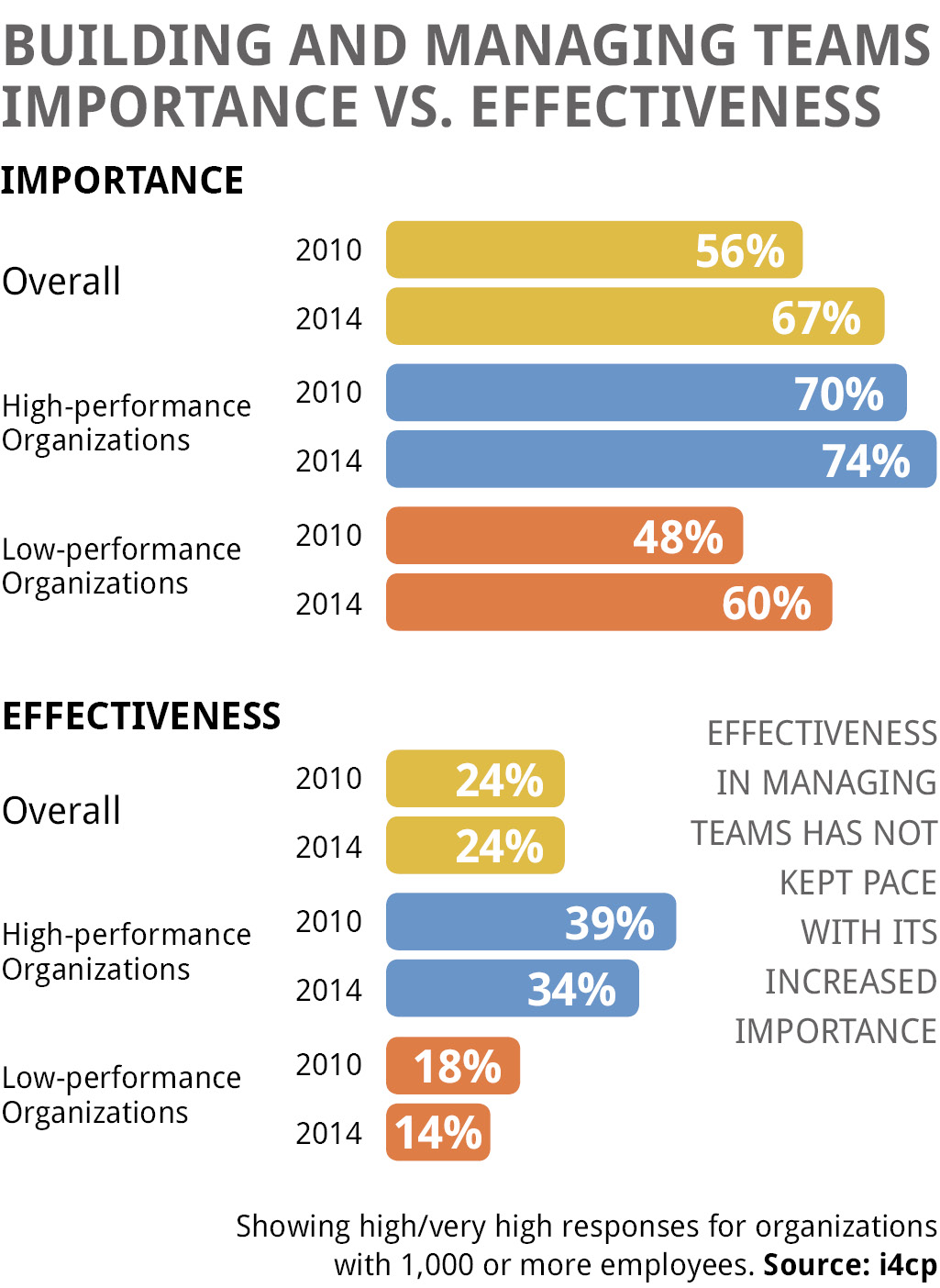 Building and Managing Teams: Importance vs. Effectiveness