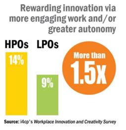 Rewarding Innovation