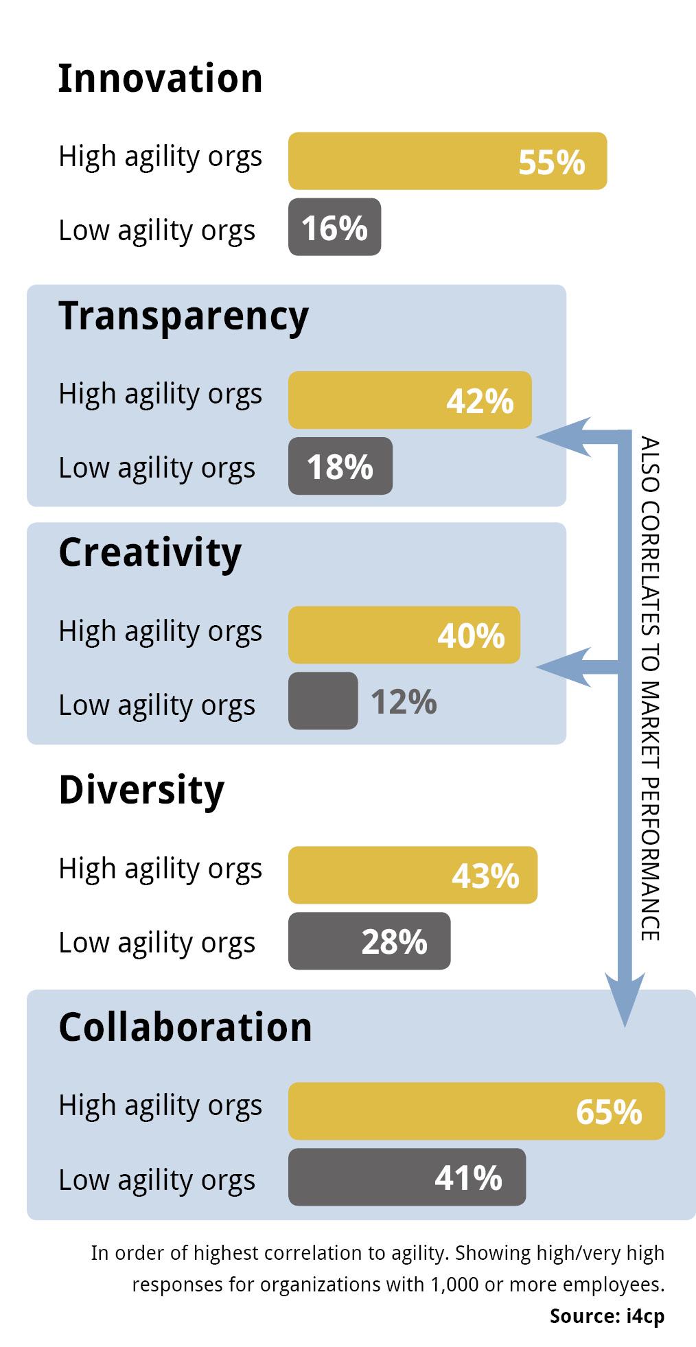 5 Values of Organizational Agility