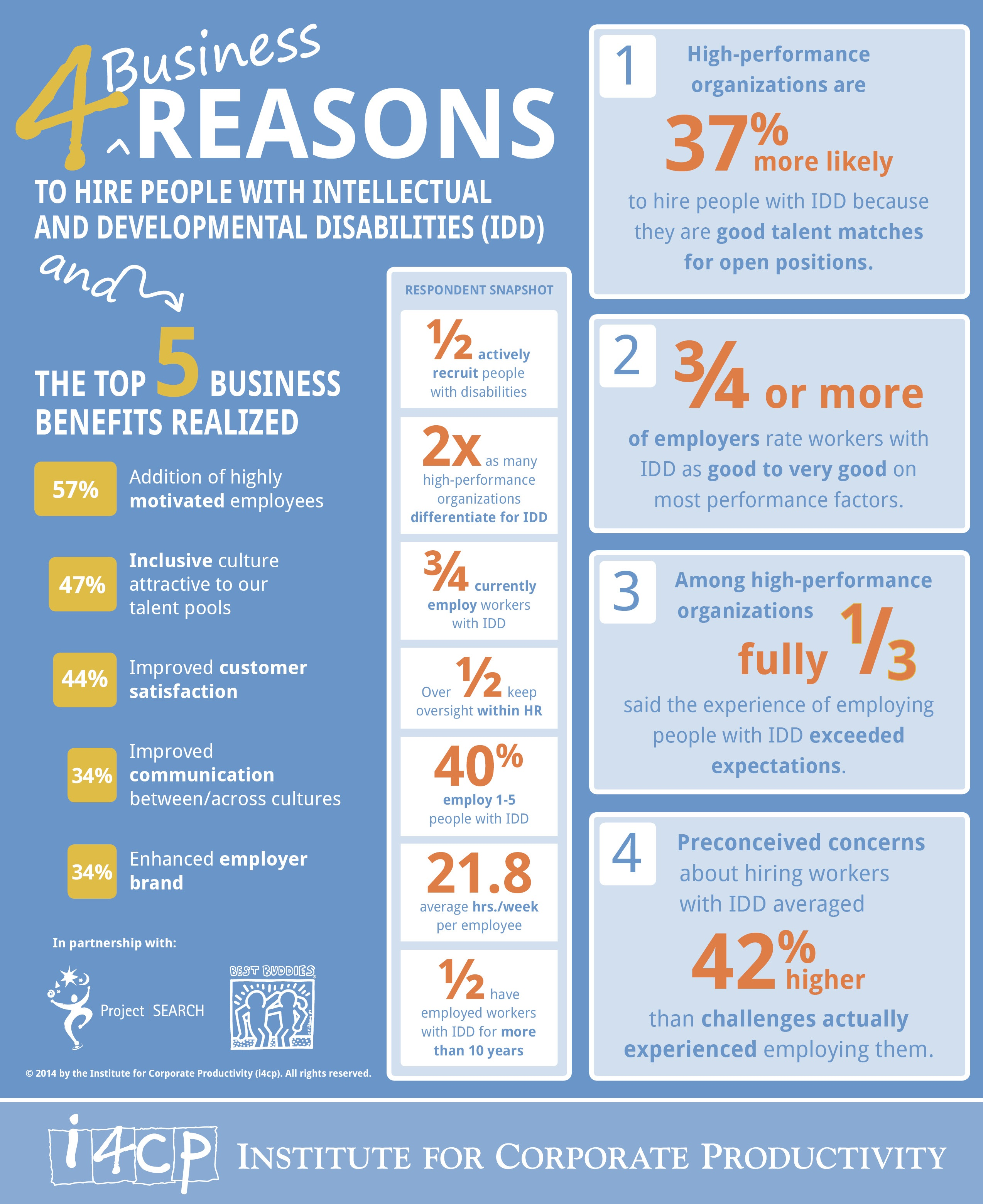 Infographic: 4 Business Reasons to Hire People with IDD - i4cp   Infographic Hiring People