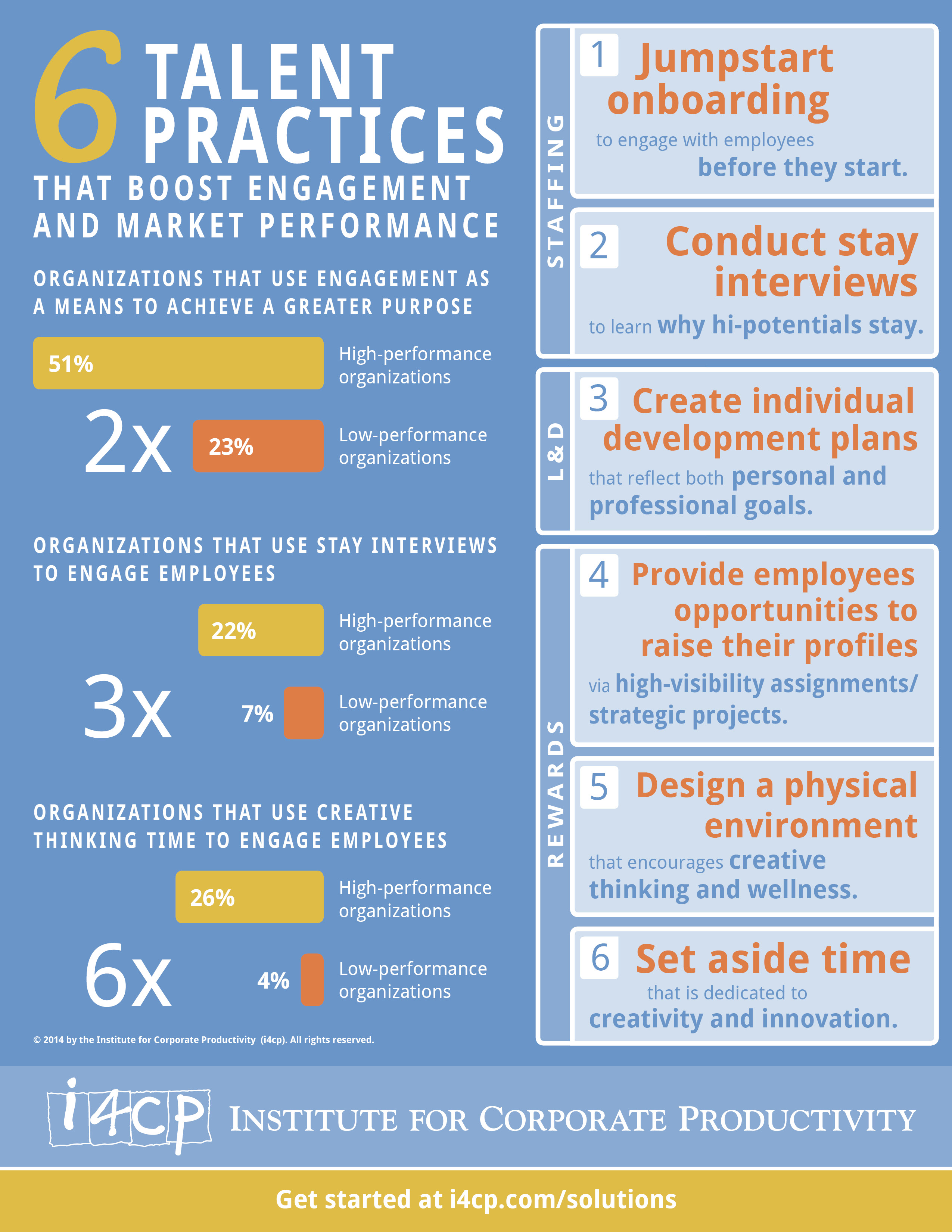 Infographic 6 Talent Practices that Boost Engagement and Market Performance