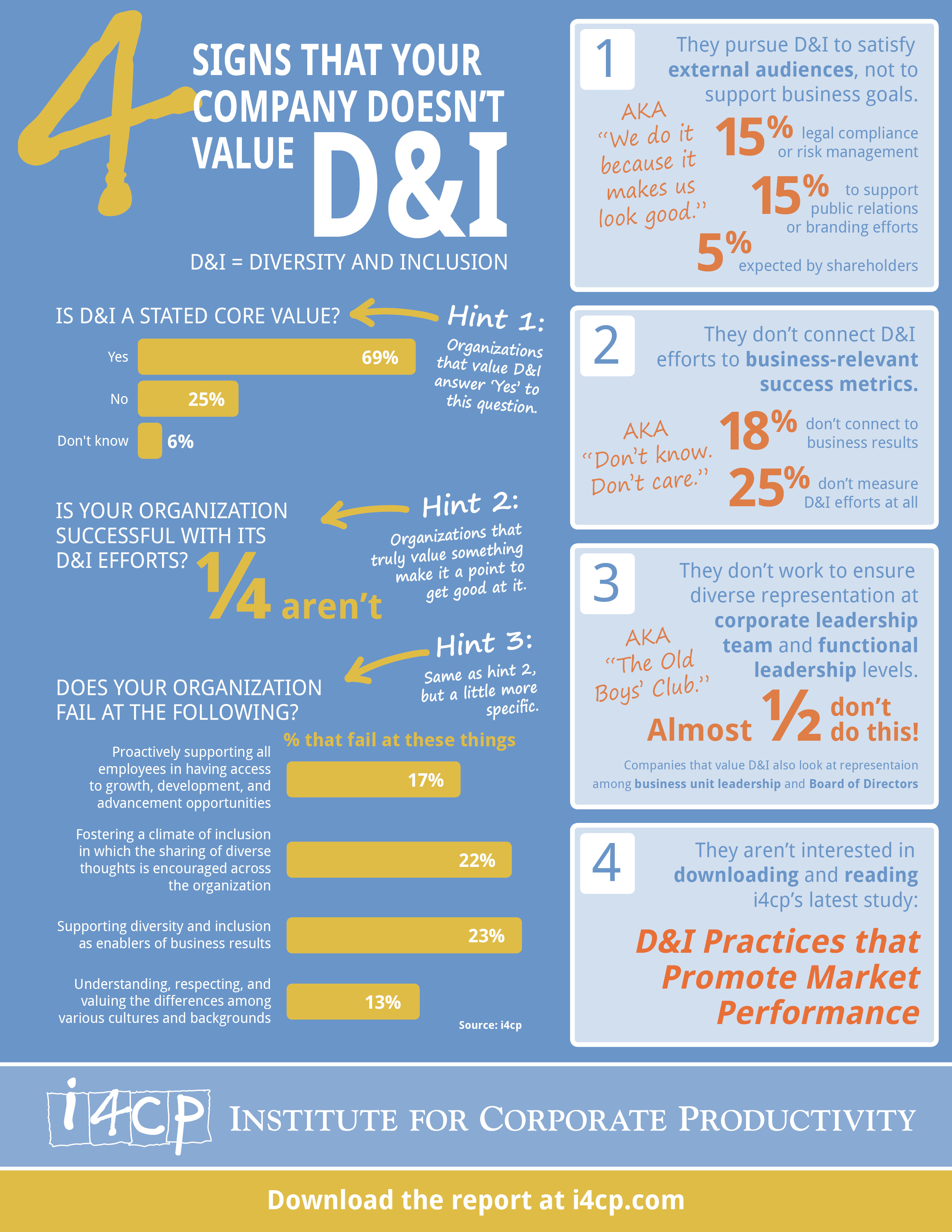 Corporate Diversity Infographic