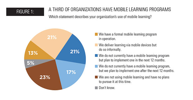 Infographic: 34% of Organizations Have Mobile Learning Programs