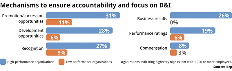 Mechanisms to hold leaders accountable for diversity initiatives