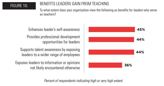 Leaders as Teachers Benefits to Leaders