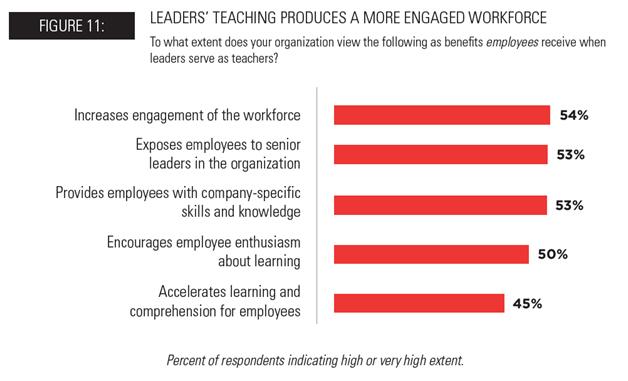 Leaders as Teachers Benefits