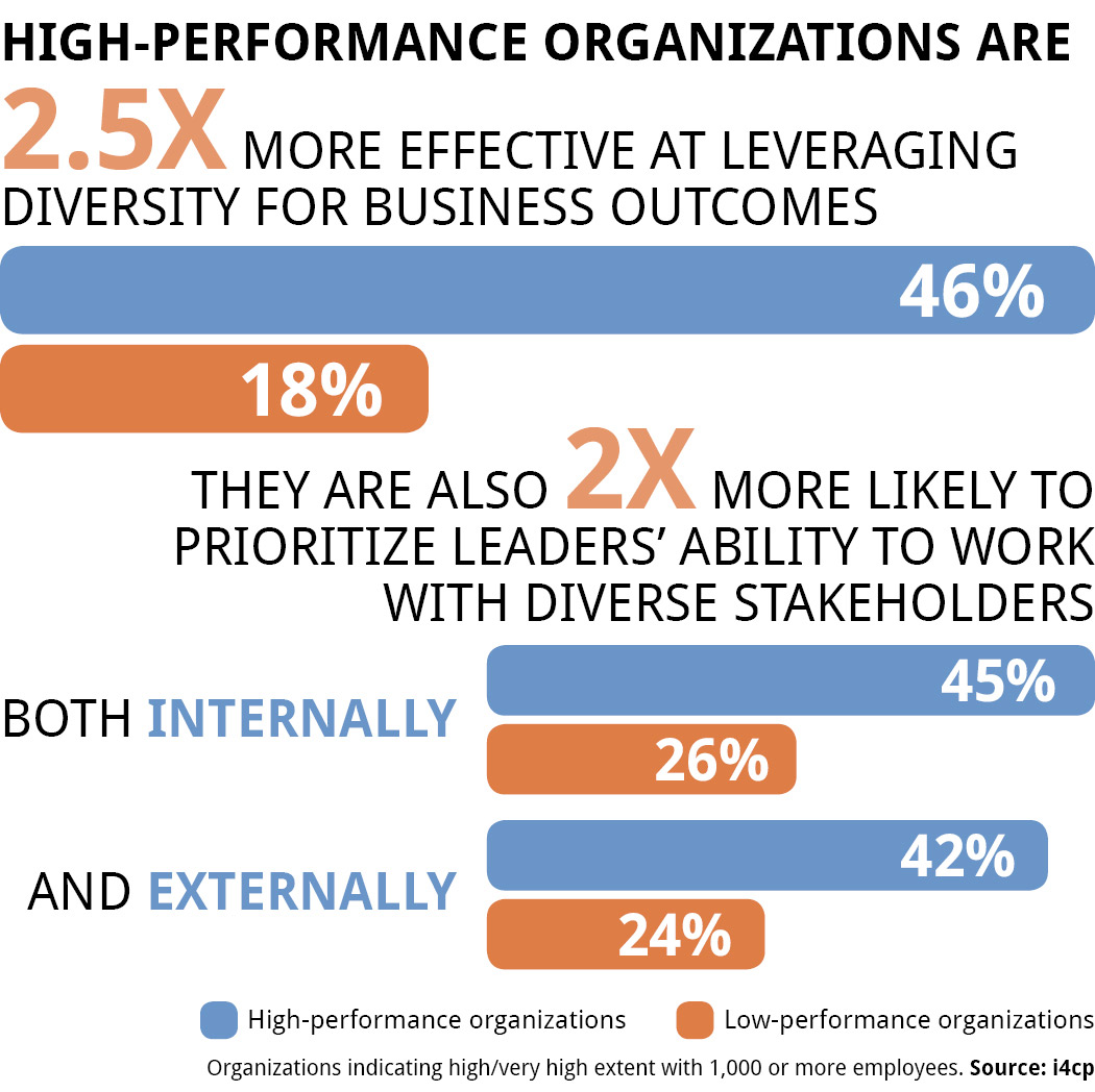 Prioritizing leaders ability to work with diverse stakeholders