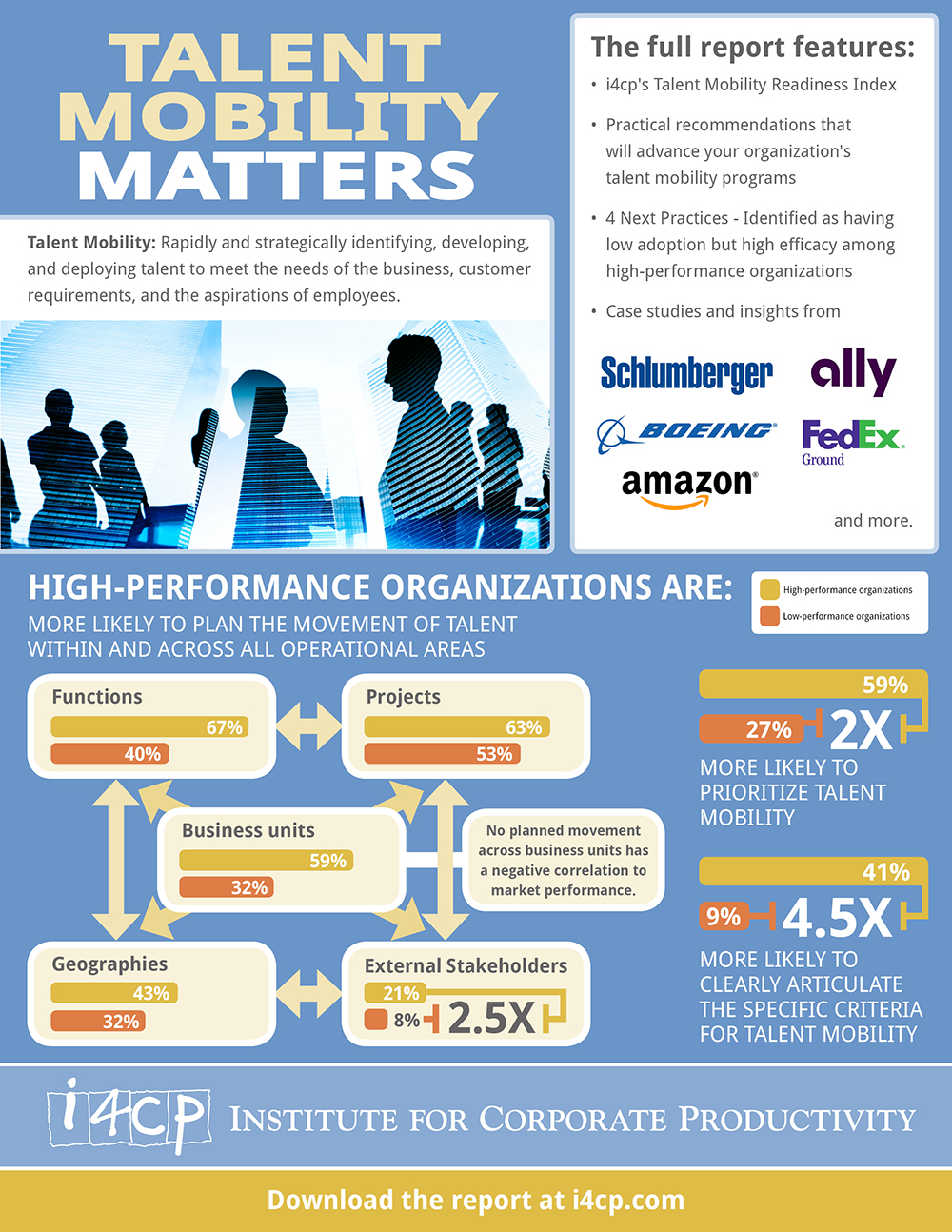 How Organizations Move Talent - Talent Mobility